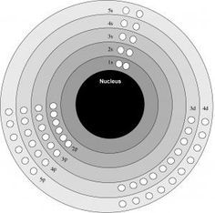 I like this Bohr Model template for my 8th Grade Science students.
