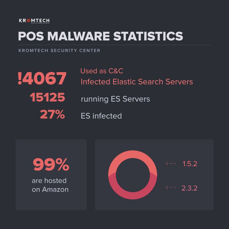Experts discovered4,000 compromised installations onAmazon AWS of open source analytics and search tool Elasticsearch that were running PoS malware. Security researchers from the firmKromtech have discovered4,000 compromised instances of open source analytics and search tool Elasticsearch...
