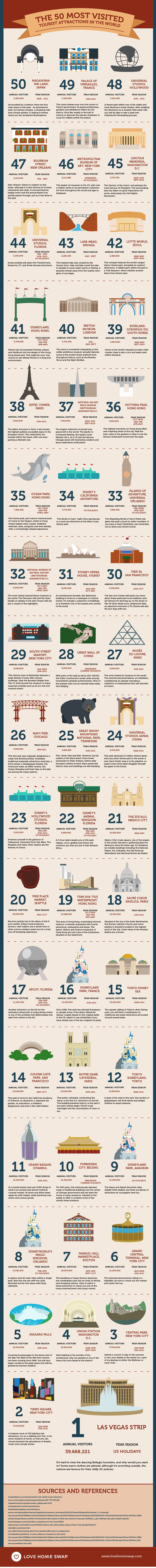 These are the 50 attractions that receive the most tourists each year.