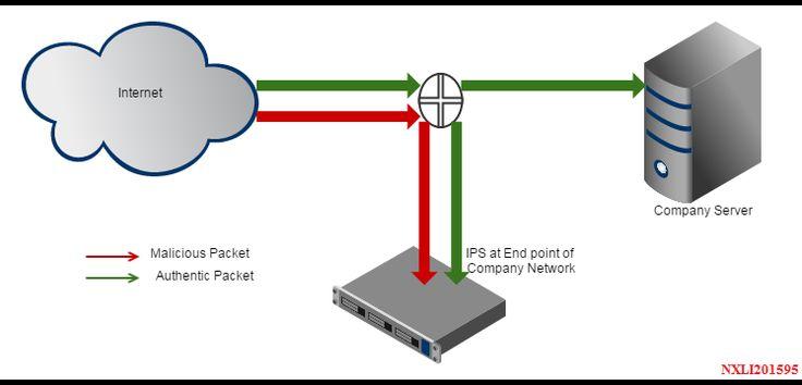 Eincop: IPS (Intrusion Prevention System)