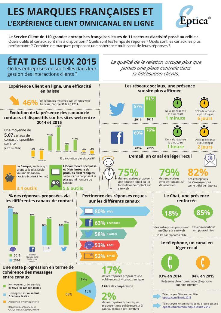 Infographie - Les marques françaises et l'expérience client omnicanal en ligne | Alliancy, le mag
