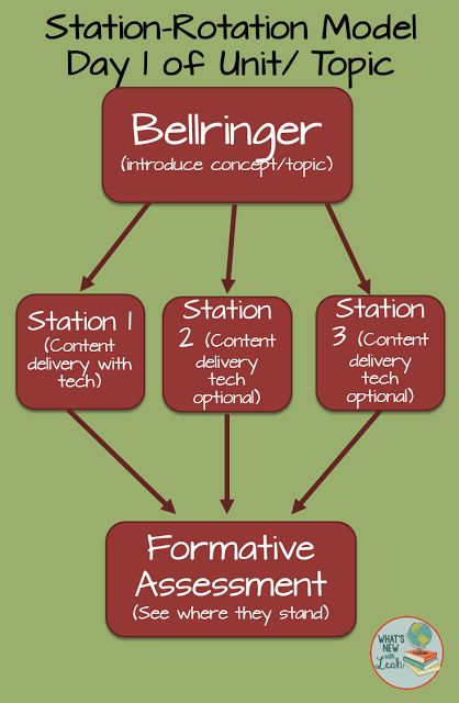 So, we're mixing pen and paper with digital in our blended classrooms, and everything's going great. At first (for me) it was just about t...