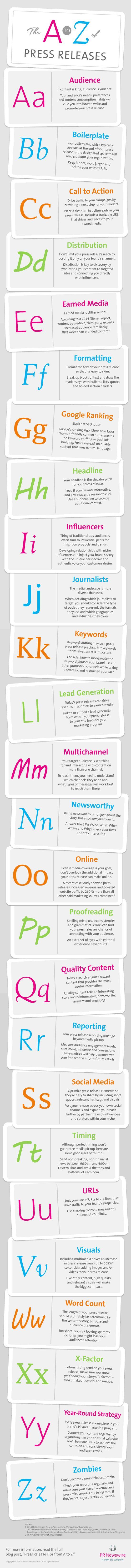 Het persbericht van A tot Z - een alfabet aan adviezen   Communicatie online