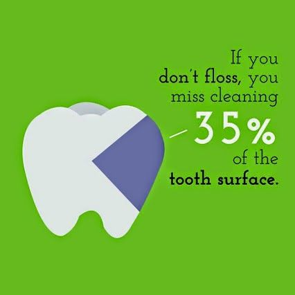 If you don't floss, you miss cleaning 35% of the tooth surface. Please don't skip flossing because you think just brushing is enough!