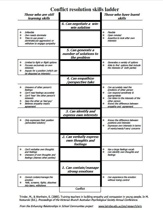 Conflict resolution skills ladder: outlines a progression of skills and the behaviors associated with them in conflict resolution. link to pdf: http://www.creducation.org/resources/conflict_res_skills_ladder.pdf