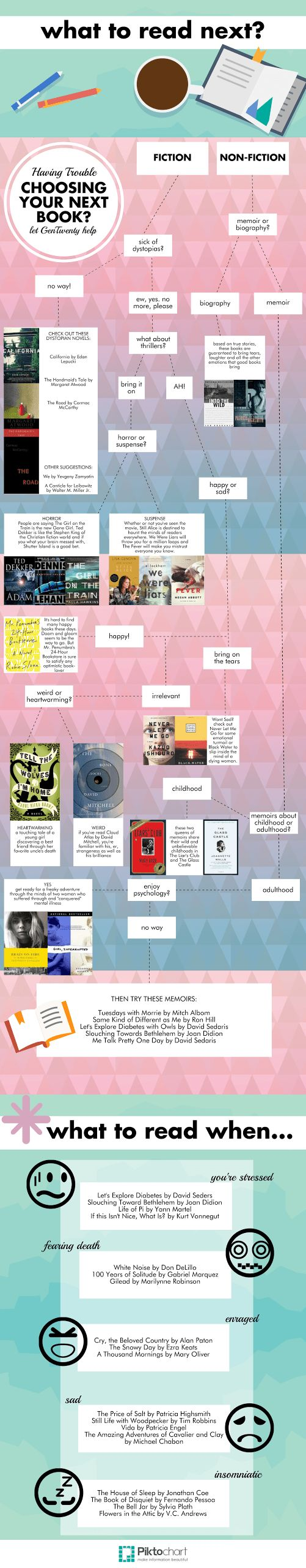 What Book Should You Read Next | GenTwenty