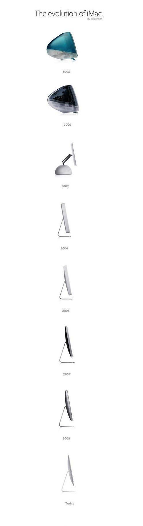 L'evoluzione dell'iMac