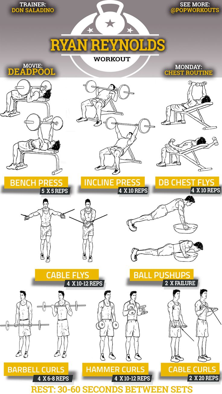 Deadpool Workout Ryan Reynolds Chart