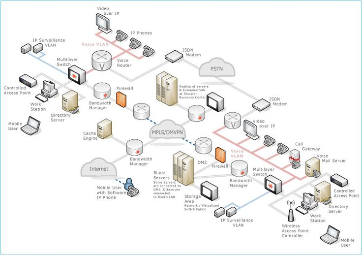 wide area network | Wide Area Network http://nightmarish.wordpress.com/2010/05/12/know ...