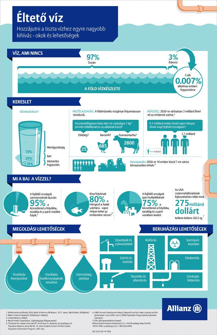 Éltető víz - hozzájutni a tiszta vízhez egyre nagyobb kihívás - okok és lehetőségek
