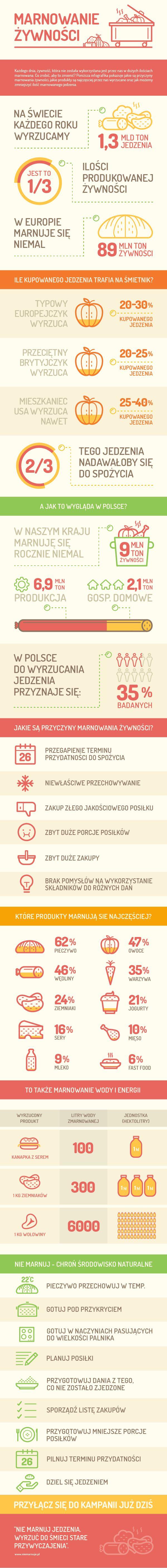 Infographic - Marnowanie żywności / Food waste / on Behance