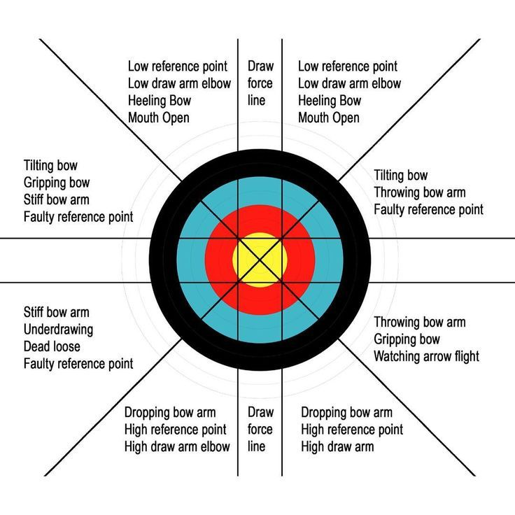 Image result for tips for compound target archery increasing score