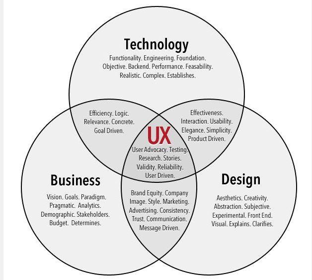 ux strategy - Pesquisa Google