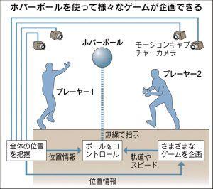 """""""ヒトは空を飛べる"""" 東大・ソニー・電通が挑む夢  :日本経済新聞    人間は歩行時に無意識に前後左右上下に視線を移して障害物を避ける。ロボットが送る前後左右の映像をチェックし、障害物を避ける判断をしてロボットを操作するとすぐに疲れてしまう。  画像の拡大   そこで重要になるのがロボットの自律性だ。「乗馬のように、普段は馬に任せて、自分の意思を示したい時に手綱を引くような仕組みを導入すればいい」と暦本氏は説明する。ロボットと人間のそれぞれの能力を調和させることが必要になる。"""
