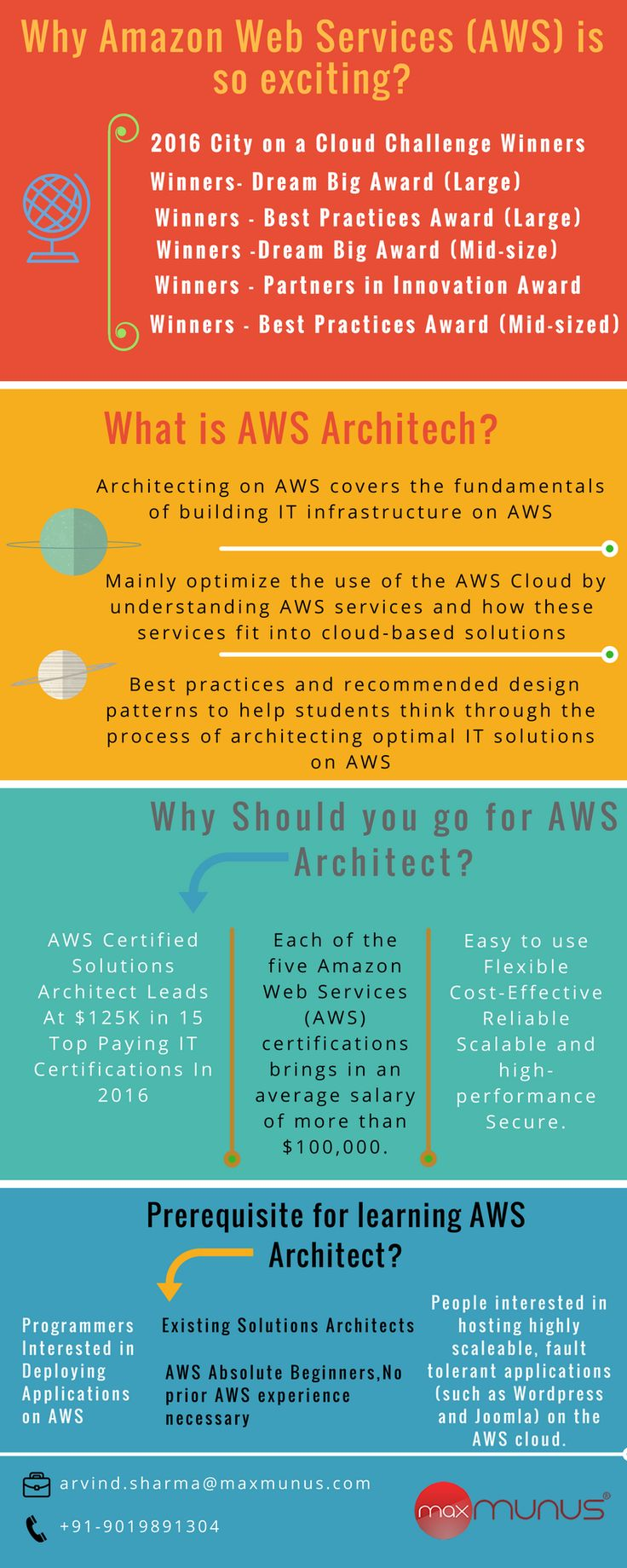 60 best amazon web services aws training images on pinterest starting amazon web servicesaws classroom training weekend batches from 1st july xflitez Image collections