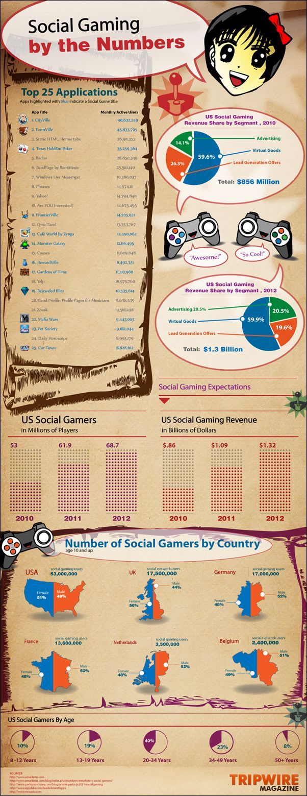 What Are The Top Social Gaming Applications? #infographic