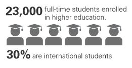 Canberra has 23000 full-time higher-education students, and 30% of these are international students.