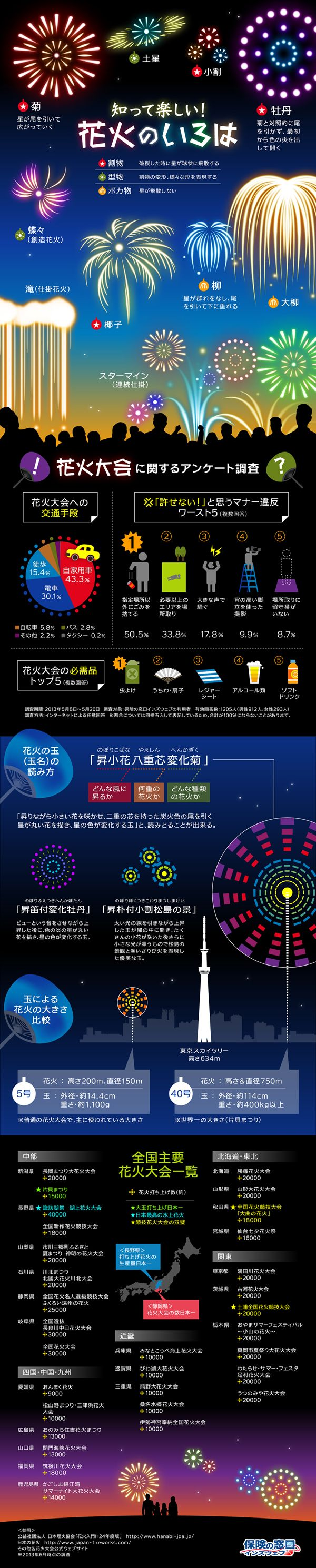 Japanese Fireworks Colours #infographic                              …