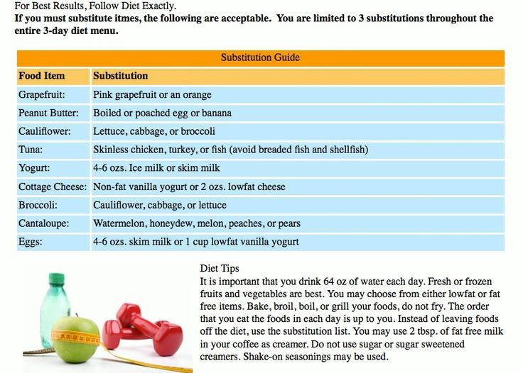 military diet substitutions - Google Search