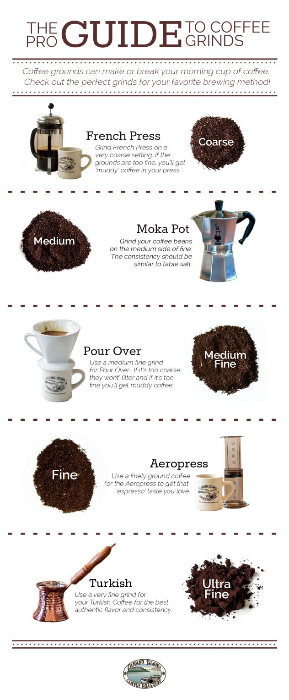 #coffee #infografic #kava #кофе