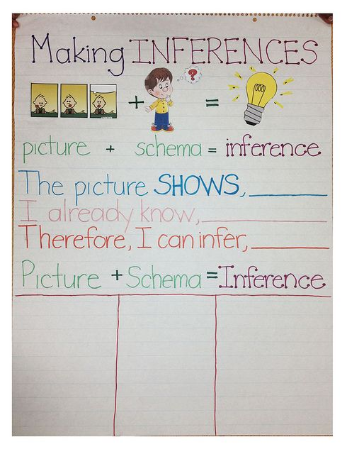Making Inferences from picturesReading Response, Inference Anchors Charts, For Kids, Making Inferences, Languages Art, Make Inference, Inference Anchor Charts, Classroom Ideas, First Grade