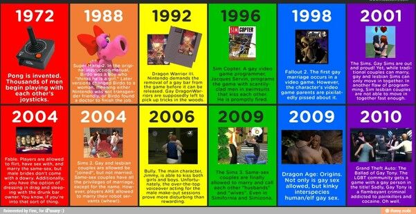 The strange history of video games | Video games | Pinterest ...