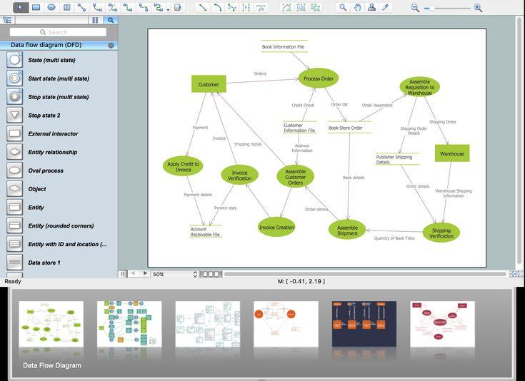 The 25+ best Data flow diagram ideas on Pinterest Flowchart - flex well küchen
