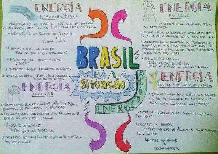 Brasil e fontes de energia