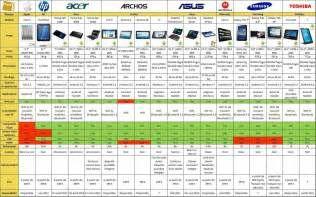 Recherche Comparatif des tablettes tactiles. Vues 65319.