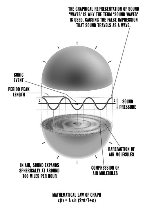 Sound is a pearl of energy. The distribution of energy within the sonic bubble is always concentrated on axis with the direction of primary propagation from the sound source.