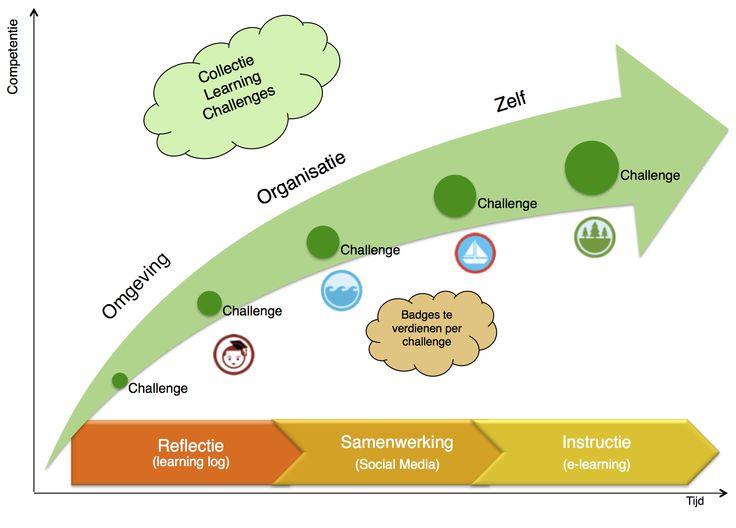 Introductie Nieuwe Medewerkers Learning Challenge