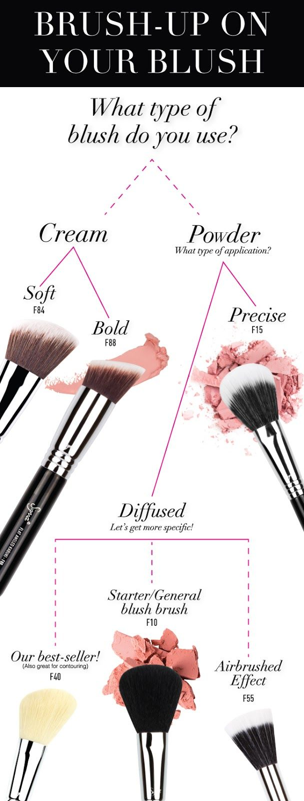Find Your Best Sigma Blush Brush! -- Sigma F40 is my favourite blush brush | My Favourite Products | Beauty Essentials