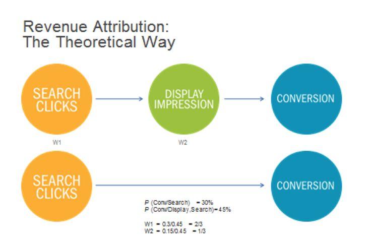 Understanding The Limits Of Attribution: Engine Marketing, Digital Marketing, Search Engine, Internet Advertising, Marketing Infographics