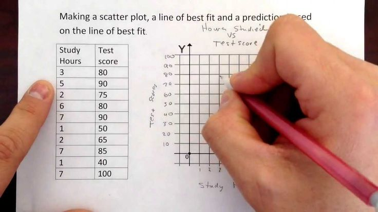 Making a scatter plot and a line of best fit + prediction.