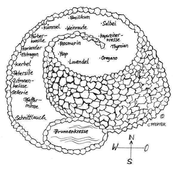 Bepflanzungsplan, Kräuterspirale