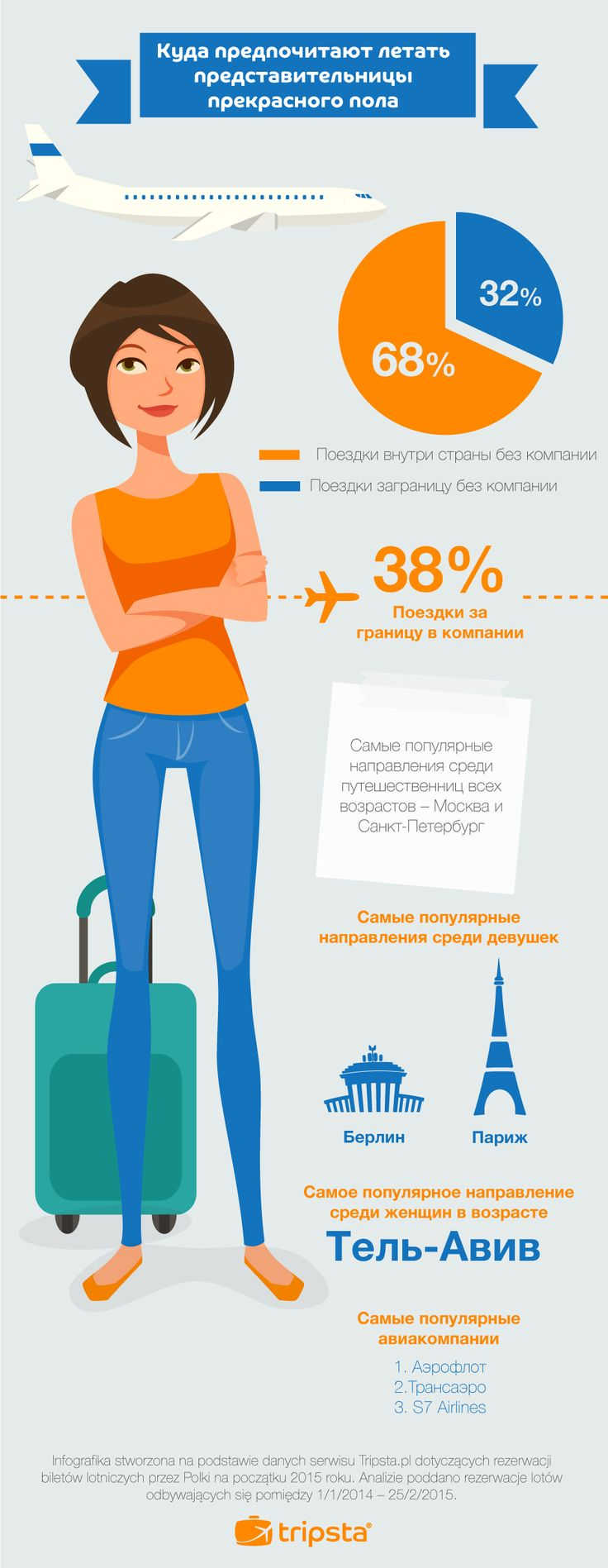 Solo Holidays - How Women Travel in Russia #tripsta #infographic