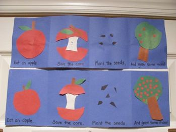 super cute apple craft. Sequencing for science