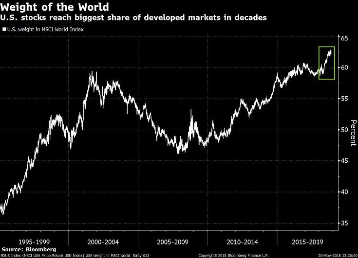 U S Increasingly Carries Weight Of The World For Stocks World