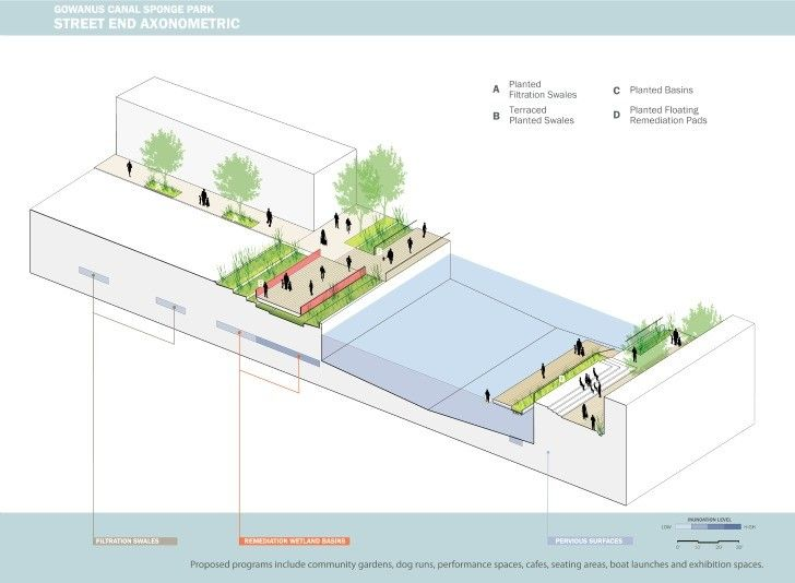 """Gallery of Brooklyn to Transform Canal Into """"Sponge Park"""" - 6"""