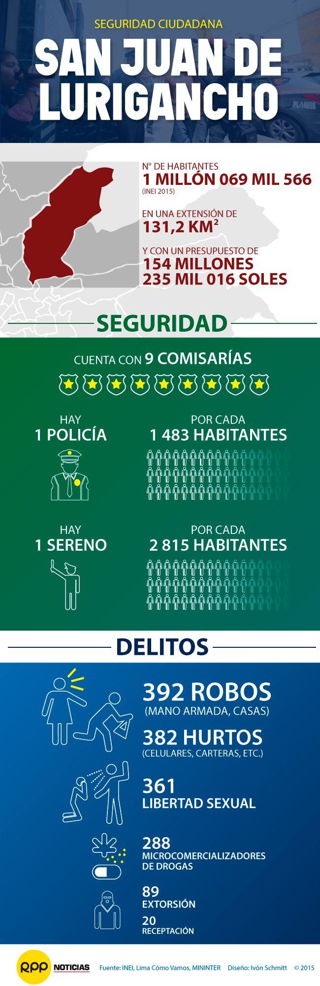 La cruzada contra la inseguridad ciudadana de RPP Noticias llegó a San Juan de Lurigancho (SJL). Conoce la situación de este distrito aquí:  http://rpp.pe/lima/seguridad/cruzada-de-rpp-contra-la-inseguridad-llego-por-cuarta-vez-a-sjl-noticia-914113