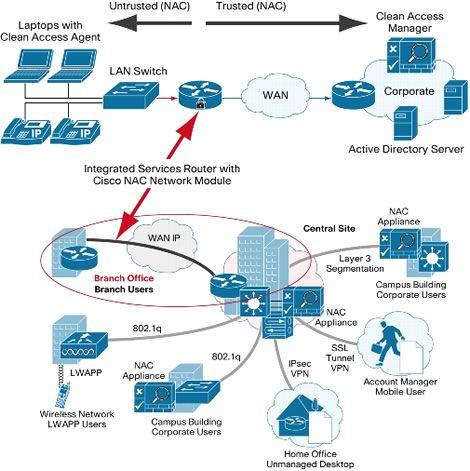 Cisco nac network module 470 471 software for Drupal 7 architecture diagram