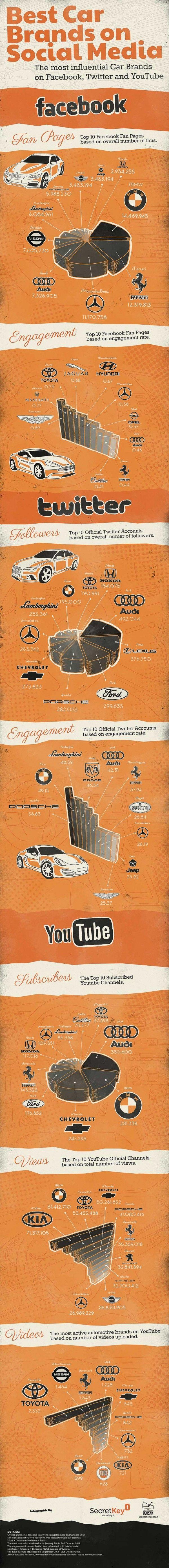 Best Car Brands On Social Media - Infographics Showcase