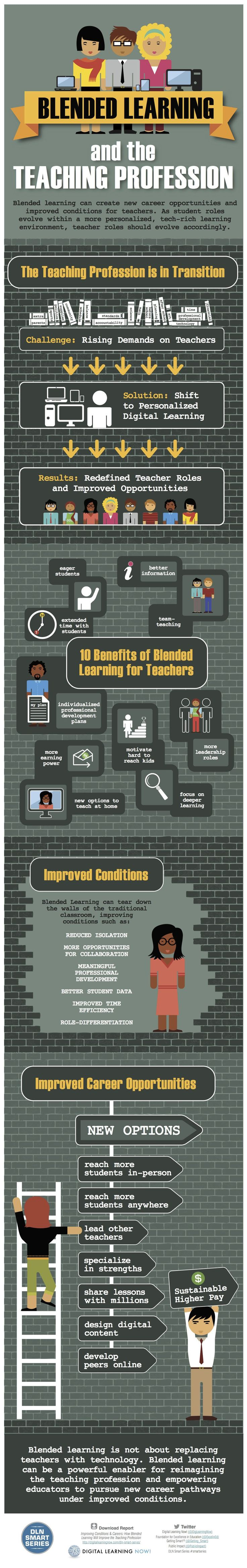Blended Learning and the Teaching Profession [Infographic]