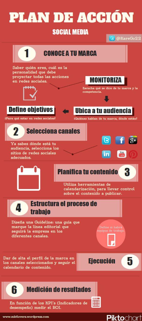 Plan de acción Social Media #infografia #infographic #socialmedia