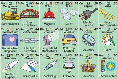 periodic table with pictures... man, where was this when I was in chemistry class?