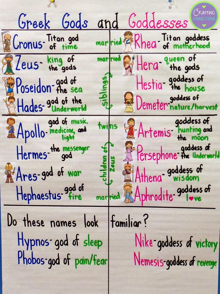 Greek Mythology Anchor Chart- the post includes a FREE partner play about Aphrodite!