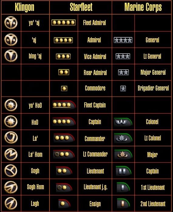 Ranks of Klingon, Starfleet, and Marine Corps
