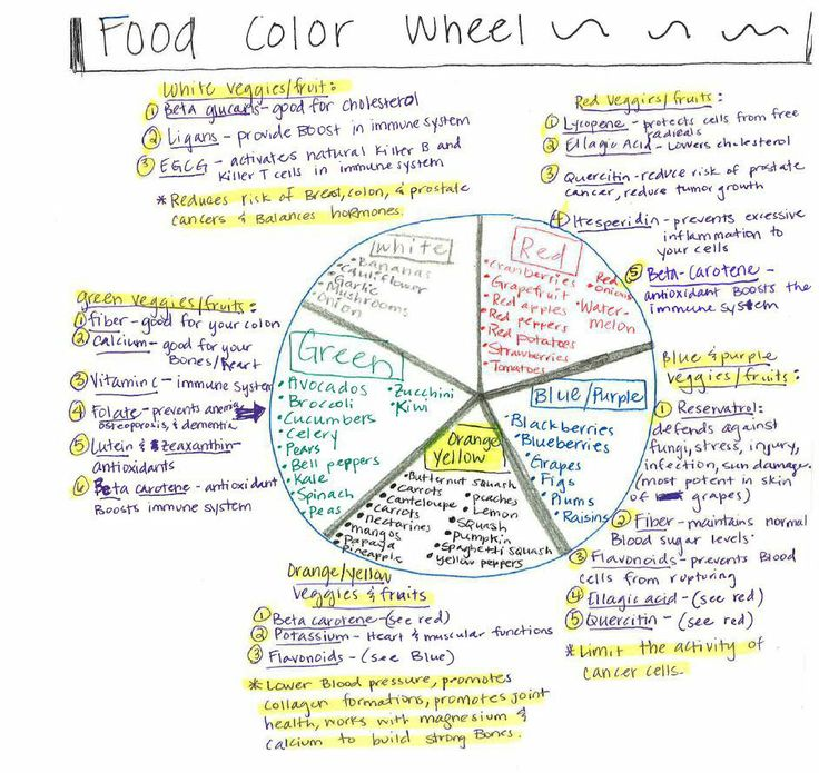 Best 25+ College grocery lists ideas on Pinterest College food - grocery list examples