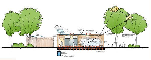 Elementos sustentáveis em escola primária na Itália   http://sustentarqui.com.br/construcao/elementos-sustentaveis-em-escola-primaria-na-italia/