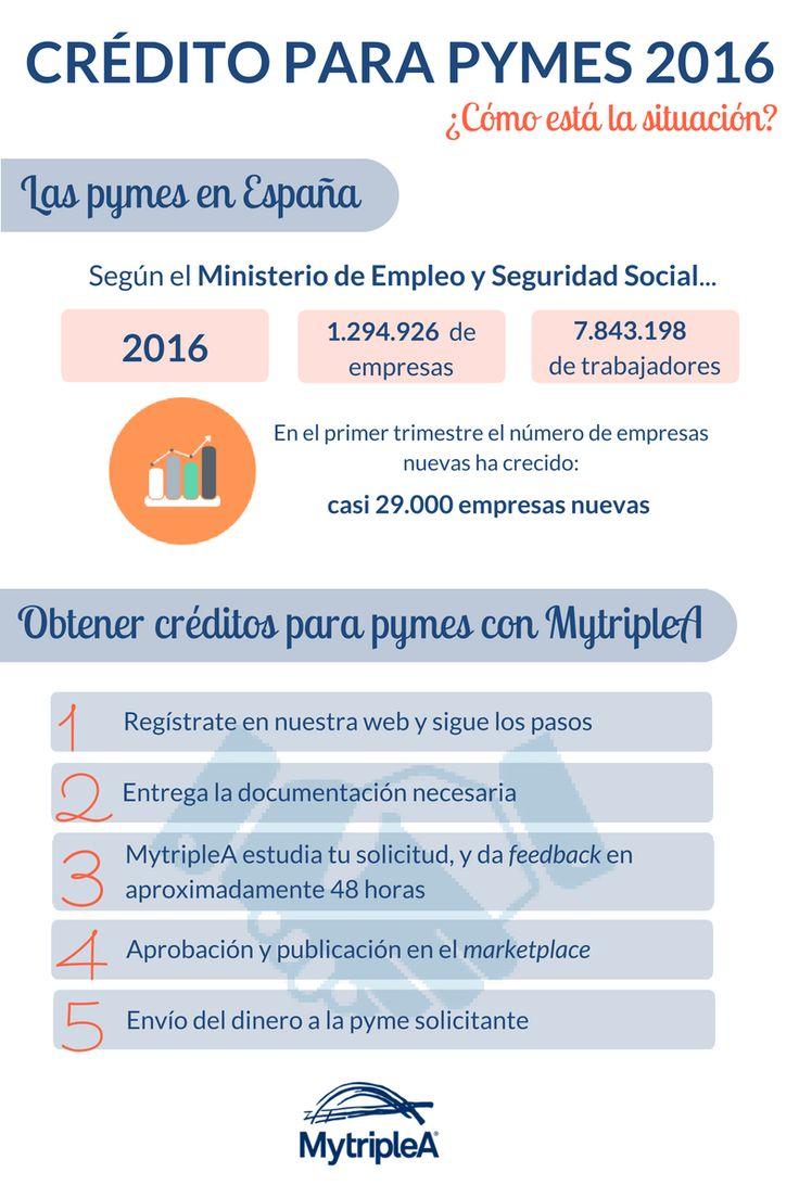 El #crédito para las #PYMEs españolas en #2016: ¿cómo está la situación? #infografía